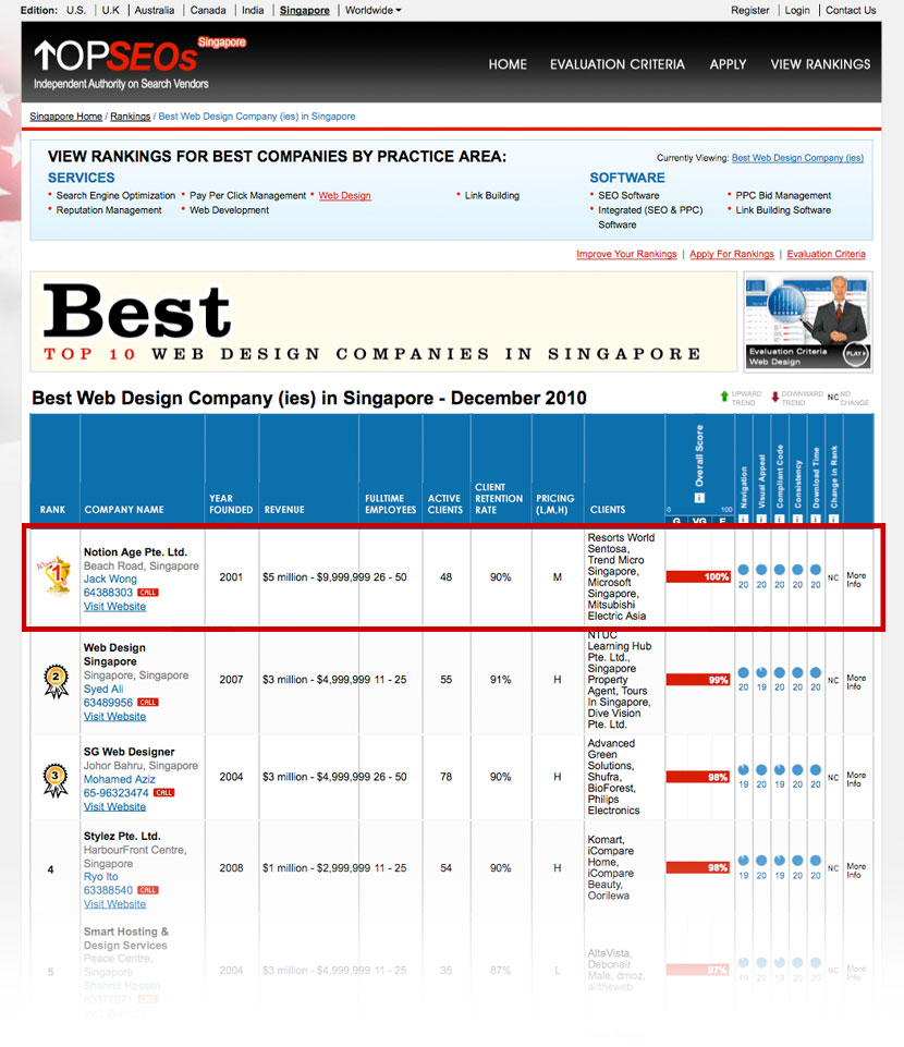 Notion age has secured the no 1 rank on the top 10 web for Top 10 architecture firms in singapore